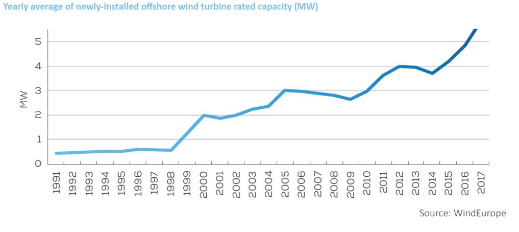 finding-3-1 2017, big year for offshore wind in Europe